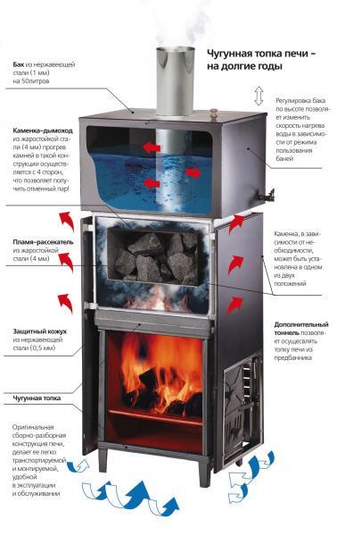 В конструкции данной печи предусмотрен самоварный бак на трубу дымохода, высоту расположения которого над топкой можно регулировать,изменяя скорость нагрева воды.