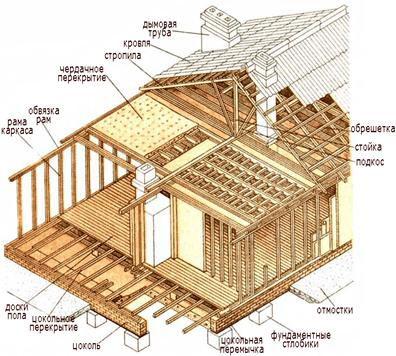 Вариант изготовления проекта щитовой конструкции, на котором показаны все этапы строительства