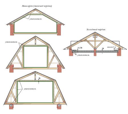 Варианты мансардных крыш разнообразны.