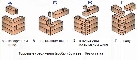 Варианты различных способов соединения бруса
