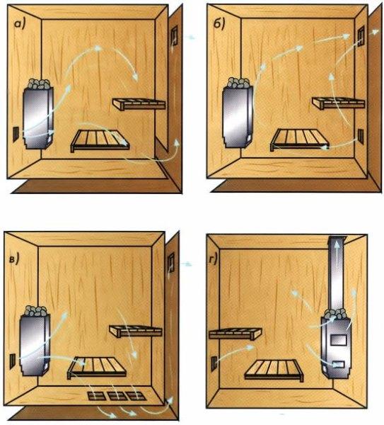 Варианты устройства вентиляции