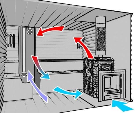 Вентиляция – обязательный элемент любого помещения с печью.
