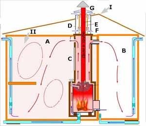 Вентиляция бани своими руками – целый комплекс мер, которые одновременно решают одну задачу (см. описание в тексте)