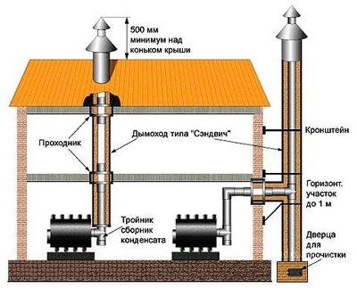Внутренний и внешний тип дымохода.