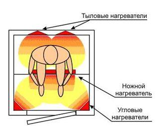 Воздействие ИК излучения в парилке.