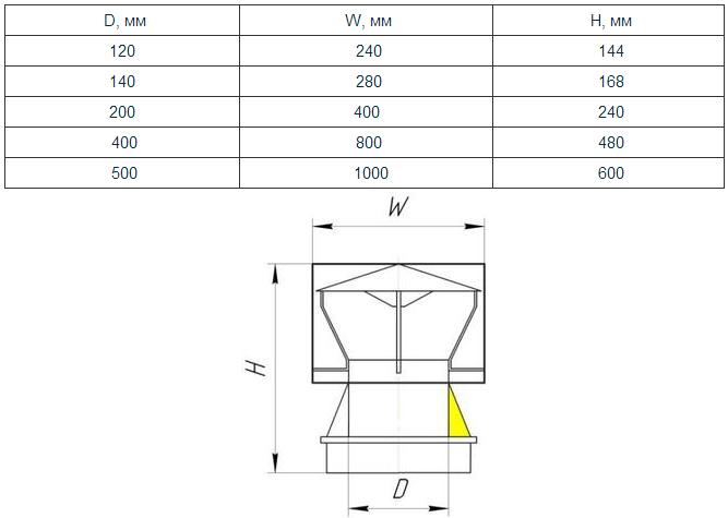 размеров дефлектора от