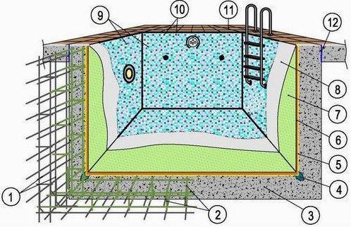 1 - металлическая арматура, 2 – антикоррозийное покрытие прутьев, 3 – бетонная смесь, 4 – герметизация стыков, 5 – праймер, 6 – слой штукатурки, 7 – гидроизоляция, 8 – клей, 9 – облицовочное покрытие, 10 – затирка, 11 – отделка пола, 12 – термический шов.