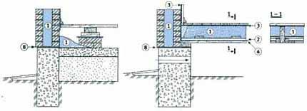 А всё начинается буквально с конструкции подпола, который может быть теплым (схема слева) или вентилируемым (справа)