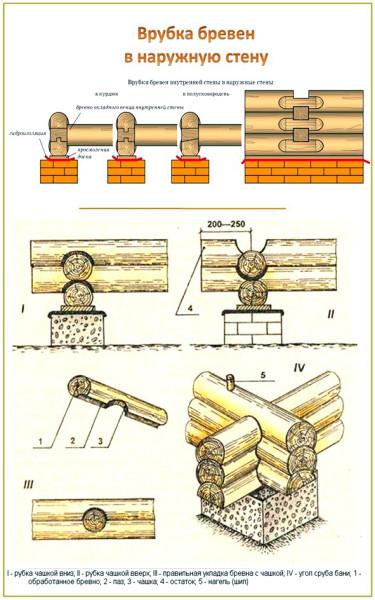 Демонстрируется врубка бревен в форме чаши и ее варианты исполнения.