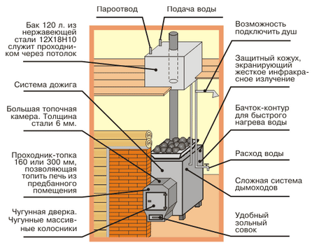 Детальная конструкция устройства с водяным баком, который располагается на чердаке и подогревается за счет печной трубы