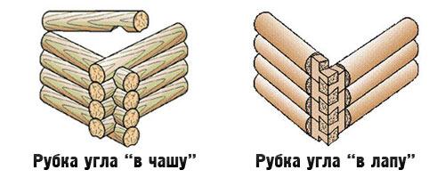 Два метода рубки.