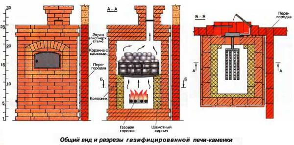 Газифицированная печь-каменка из кирпича