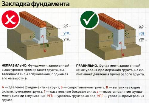 Инструкция по закладке фундамента