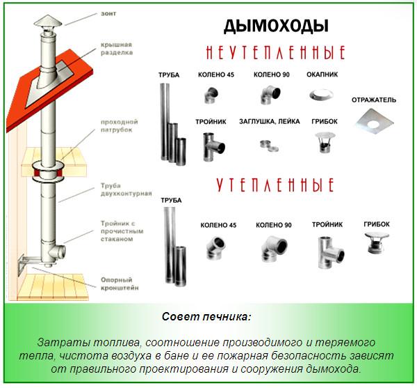 Конструкции внутренних дымоходов.