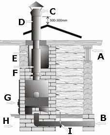 Конструкций печей множество, но принципиальных различий в обеспечении потоков воздуха практически нет никаких