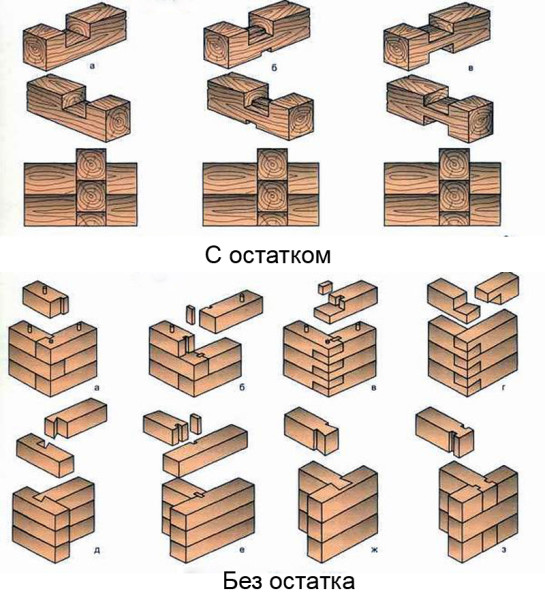 Методы угловой врубки