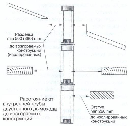 На схеме указаны правильные расстояния внутренних частей трубы дымохода до возгораемых конструкций.