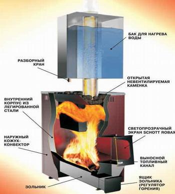 Нагрев воды в емкости, установленной на водогрейной трубе от печного отопления