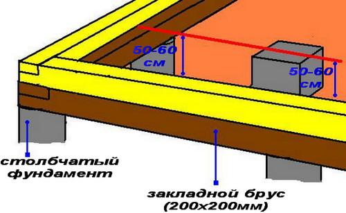 Нижний венец на фундаменте