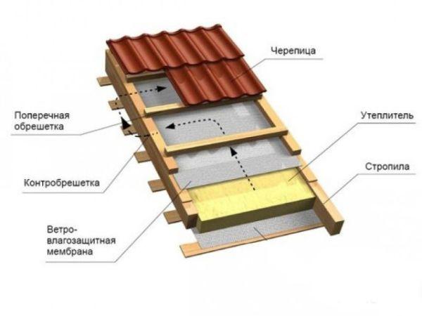 Одна из схем утепления крыши