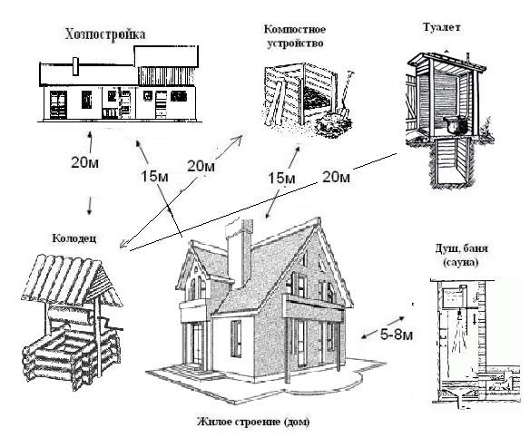 Основные санитарные нормы при возведении строений на участке