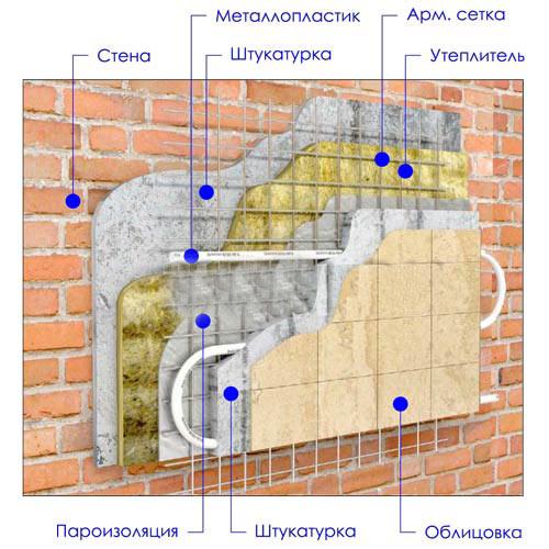 Пирог утепления стен