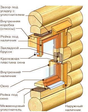 Показана установка оконного блока в боковую плоскость сруба.