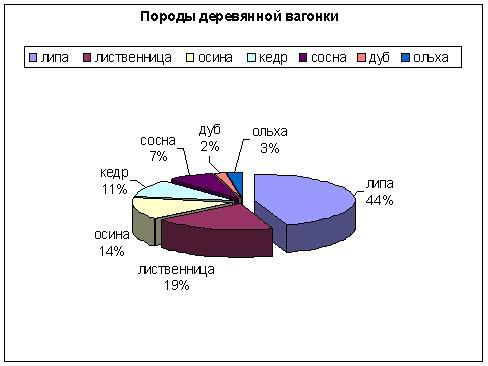 Популярность древесины для вагонки при отделочных работах