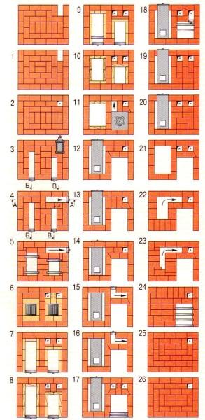 Пошаговая схема порядовки банной печи (вид сверху)
