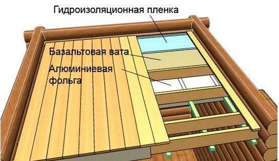 потолок в бане своими руками