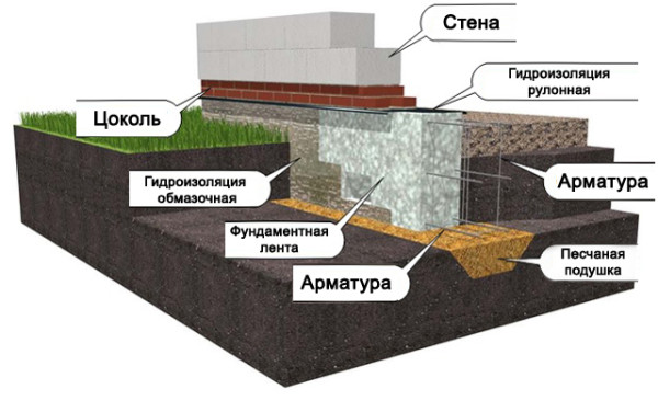 Поясняющая схема чередования слоев