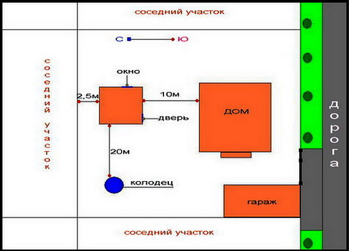 При определении положения бани следует учитывать как расстояние до соседских участков, так и взаимное расположения объектов на собственном участке.