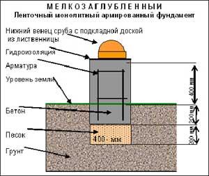 Пример мелкозаглублённого фундамента.
