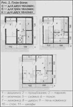 Пример различной планировки, исходя из количества посетителей