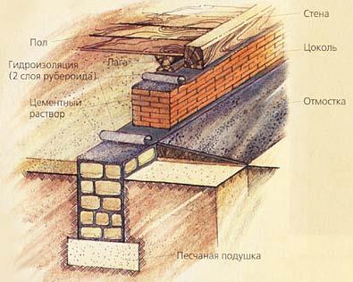 Пример устройства ленточного фундамента