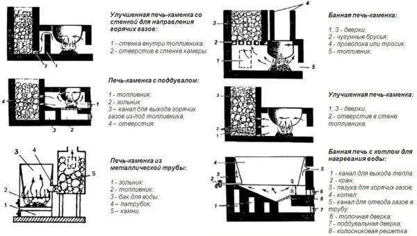 Примеры простых схем банных печей