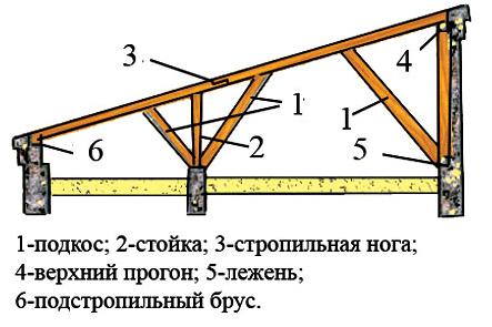 Принцип изготовления простейшей односкатной крыши