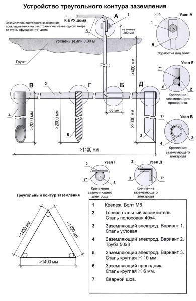 Принцип изготовления треугольного контура заземления