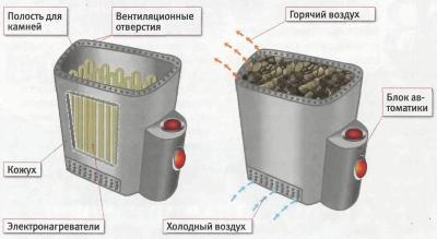 Принцип работы электрического обогревательного оборудования