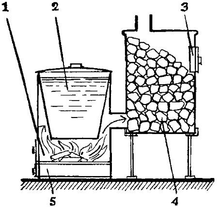 Принцип работы каменки на твёрдом топливе: 1) топливник, 2) бак для воды, 3) дверка для выхода пара, 4) камни, 5) зольник