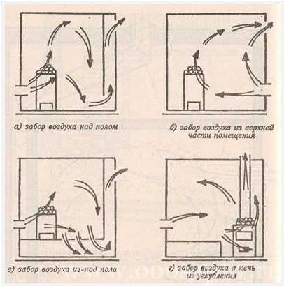 Принцип устройства вентиляции
