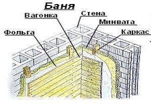 Принцип утепления бани, представленный в виде графического изображения всех слоев