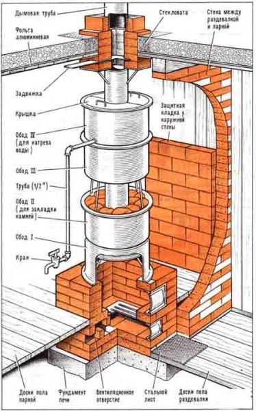 Проект металлической печи для бани с правильной установкой и организацией дымохода
