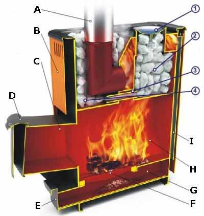 """Расчет мощности для дровяной печи предельно трудная задача, учитывая множество влияющих на работу печи факторов (вариант """"C"""")"""