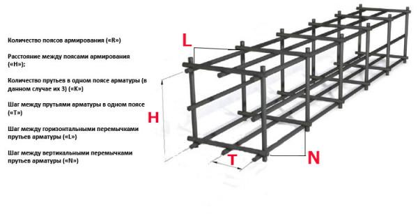 Расчетная схема арматуры для ленточной основы.