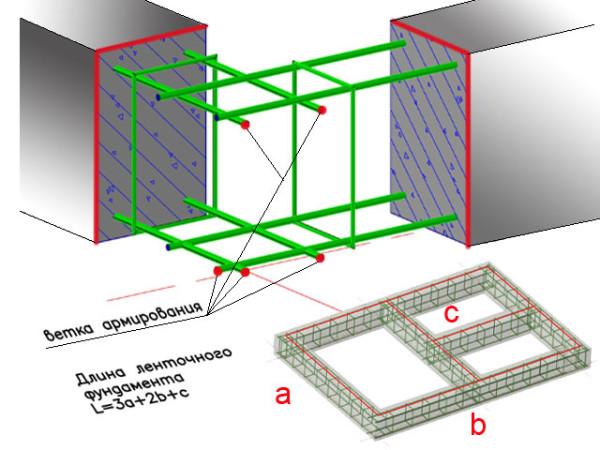 Расчетная схема для ленточного фундамента.
