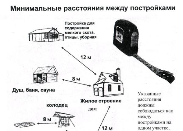 Расстояние между различными постройками на участке.