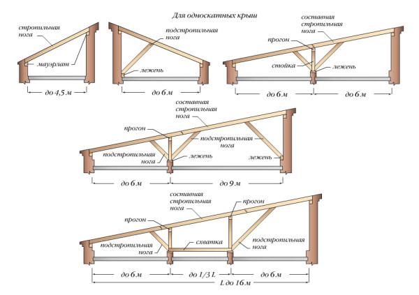 Различные проекты односкатных крыш