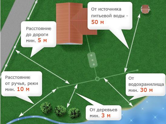 Рекомендуемое расстояние устройства от основных объектов