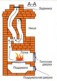 Схема банной печи